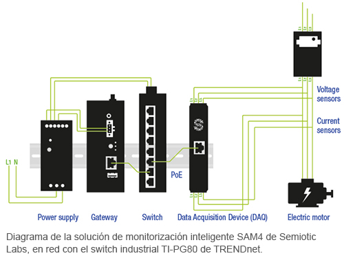 Equipment diagram with SAM4 system and TRENDnet's industrial switch