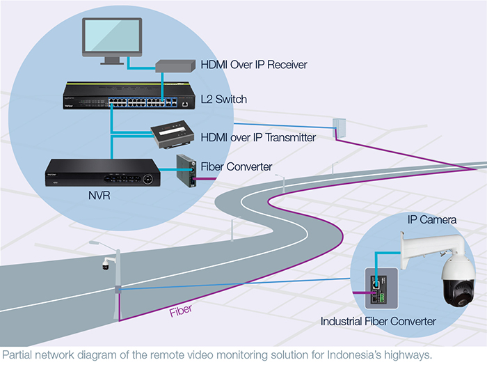 Partial network diagram of the remote video monitoring solution for Indonesia's highways.