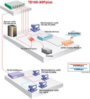 How to transform a speedstream 5200 modem into a router