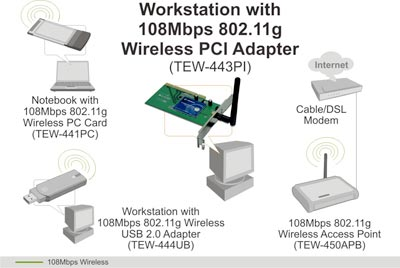 108Mbps Wireless Super G PCI Adapter - TRENDnet TEW-443PI on internet wireless, broadband wireless, flash wireless, wifi wireless, usb wireless, cellular wireless, linksys wireless, antenna wireless,