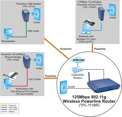 Drahtloser Powerline-Router - TRENDnet TPL-111BR