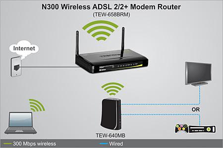n300 wireless adsl 2 2 modem router trendnet tew 658brm. Black Bedroom Furniture Sets. Home Design Ideas
