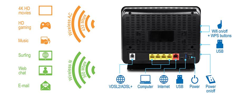 Ac750 Wireless Vdsl2 Adsl2 Modem Router Trendnet Tew 816drm