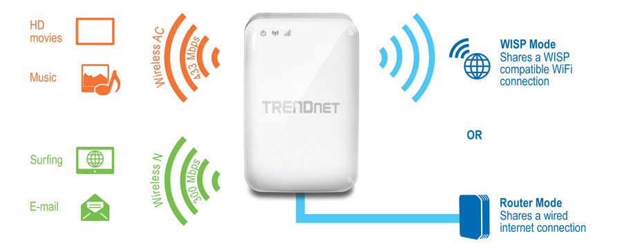 Trendnet products tew 817dtr ac750 wireless travel for Repeteur wifi exterieur