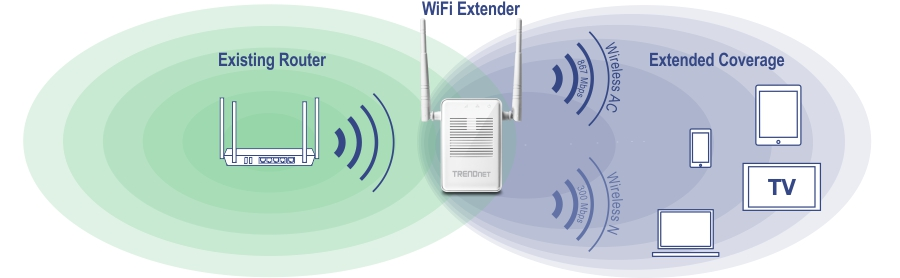 wired network diagram router dual ac1200 wifi range extender trendnet tew 822dre