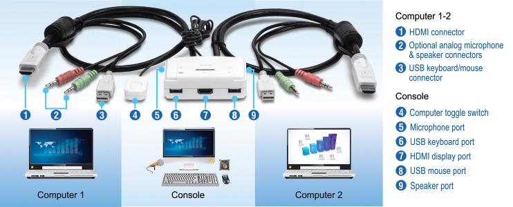 2-Port HDMI KVM Switch - TRENDnet TK-215i