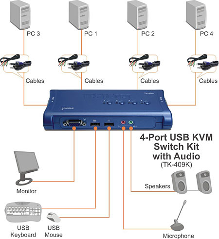 Computer KVM Switches