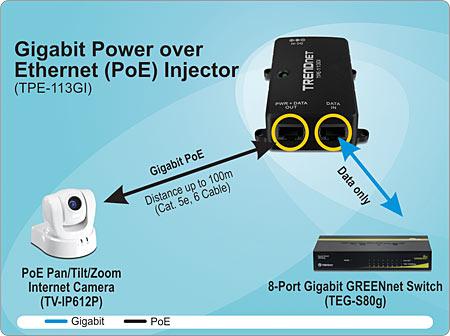 gigabit power over ethernet poe injector trendnet tpe. Black Bedroom Furniture Sets. Home Design Ideas