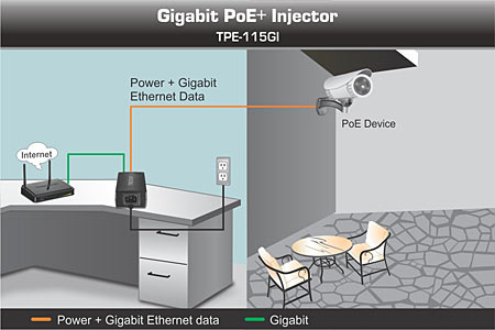 Gigabit Poe Injector Trendnet Tpe 115gi