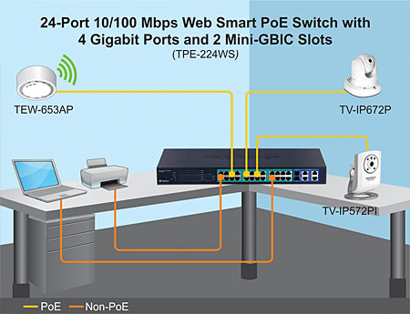 24Port 10100Mbps Web Smart PoE Switch with 4 Gigabit