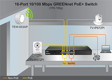 trendnet products tpe t88g 16 port greennet 10 100 mbps poe this switch is rack mountable and comes in a sturdy metal case use this switch trendnet poe splitters to install non poe devices in remote locations