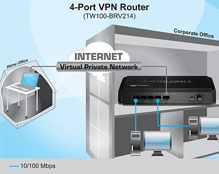 4 port vpn router trendnet tw100 brv214 - Private internet access port ...