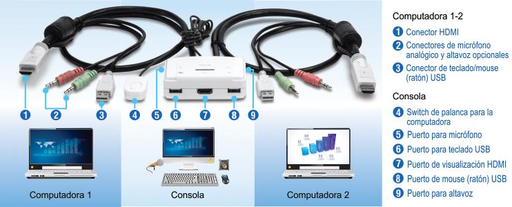 Switch KVM HDMI de 2 puertos  TREND TK215i