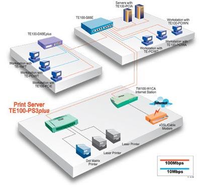 10/100Mbps Multi-Protocol Fast Ethernet Print Server - TRENDnet