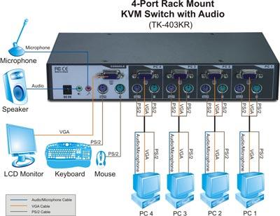 trendnet products tk 403kr 4 port ps 2 rack mount kvm switch 4 port ps 2 audio kvm switch audio and microphone switching