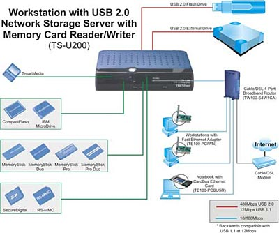 usb network storage server w memory card reader. Black Bedroom Furniture Sets. Home Design Ideas