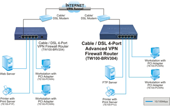 how to set vpn on d7000 router with mac