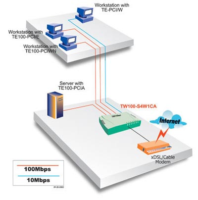 access to internet facility via cable From the cable company's system the connection to your chosen isp is via fiber optic cable which is capable of transmitting data at 100 mbps once you have accessed your isp, your connection then utilizes their bandwidth to the internet.