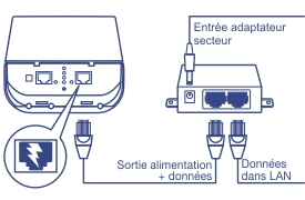 Kit de pont point point pr configur poe ext rieur wifi for Pont wifi exterieur